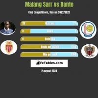 Malang Sarr vs Dante h2h player stats