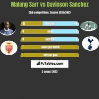 Malang Sarr vs Davinson Sanchez h2h player stats