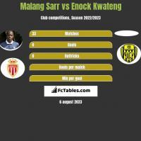 Malang Sarr vs Enock Kwateng h2h player stats