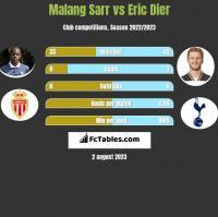 Malang Sarr vs Eric Dier h2h player stats