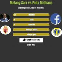 Malang Sarr vs Felix Mathaus h2h player stats