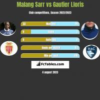 Malang Sarr vs Gautier Lloris h2h player stats