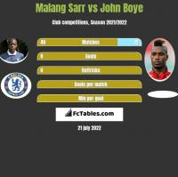 Malang Sarr Vs Emmanuel Imorou Compare Two Players Stats 2020