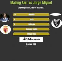 Malang Sarr vs Jorge Miguel h2h player stats