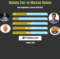Malang Sarr vs Marcos Alonso h2h player stats