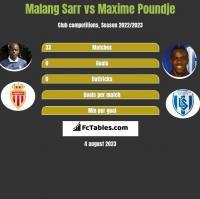 Malang Sarr vs Maxime Poundje h2h player stats