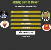 Malang Sarr vs Mexer h2h player stats