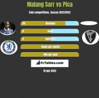 Malang Sarr vs Pica h2h player stats