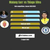 Malang Sarr vs Thiago Silva h2h player stats