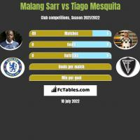 Malang Sarr vs Tiago Mesquita h2h player stats