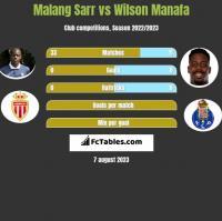 Malang Sarr vs Wilson Manafa h2h player stats