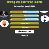 Malang Sarr vs Cristian Romero h2h player stats