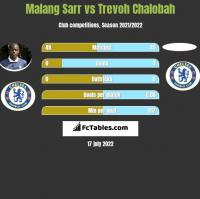 Malang Sarr vs Trevoh Chalobah h2h player stats