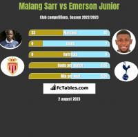 Malang Sarr vs Emerson Junior h2h player stats
