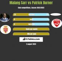 Malang Sarr vs Patrick Burner h2h player stats