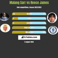 Malang Sarr vs Reece James h2h player stats