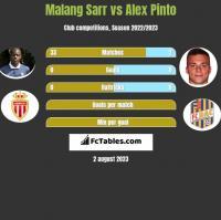 Malang Sarr vs Alex Pinto h2h player stats