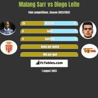 Malang Sarr vs Diogo Leite h2h player stats