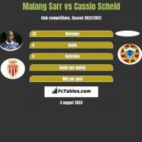 Malang Sarr vs Cassio Scheid h2h player stats