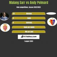 Malang Sarr vs Andy Pelmard h2h player stats