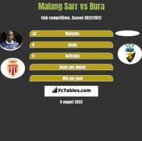 Malang Sarr vs Bura h2h player stats