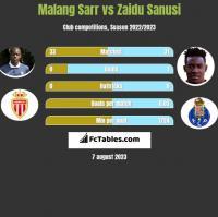 Malang Sarr vs Zaidu Sanusi h2h player stats