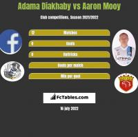 Adama Diakhaby vs Aaron Mooy h2h player stats