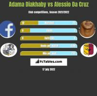 Adama Diakhaby vs Alessio Da Cruz h2h player stats