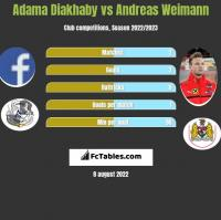 Adama Diakhaby vs Andreas Weimann h2h player stats