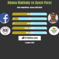 Adama Diakhaby vs Ayoze Perez h2h player stats