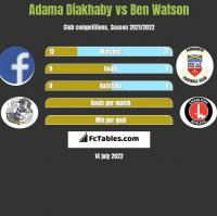 Adama Diakhaby vs Ben Watson h2h player stats