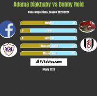 Adama Diakhaby vs Bobby Reid h2h player stats