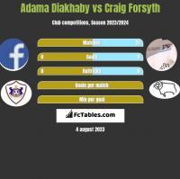 Adama Diakhaby vs Craig Forsyth h2h player stats