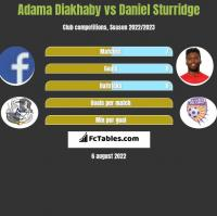 Adama Diakhaby vs Daniel Sturridge h2h player stats