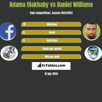 Adama Diakhaby vs Daniel Williams h2h player stats