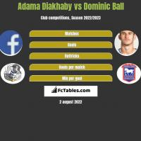 Adama Diakhaby vs Dominic Ball h2h player stats