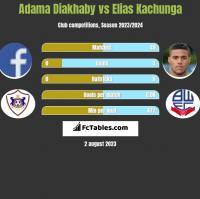 Adama Diakhaby vs Elias Kachunga h2h player stats