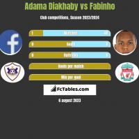 Adama Diakhaby vs Fabinho h2h player stats