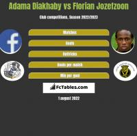 Adama Diakhaby vs Florian Jozefzoon h2h player stats