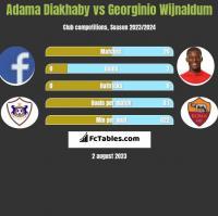 Adama Diakhaby vs Georginio Wijnaldum h2h player stats