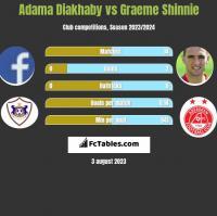 Adama Diakhaby vs Graeme Shinnie h2h player stats