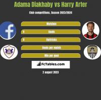 Adama Diakhaby vs Harry Arter h2h player stats