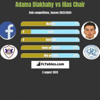 Adama Diakhaby vs Ilias Chair h2h player stats