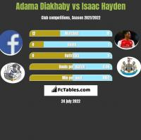 Adama Diakhaby vs Isaac Hayden h2h player stats
