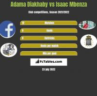 Adama Diakhaby vs Isaac Mbenza h2h player stats