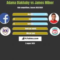 Adama Diakhaby vs James Milner h2h player stats