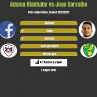 Adama Diakhaby vs Joao Carvalho h2h player stats