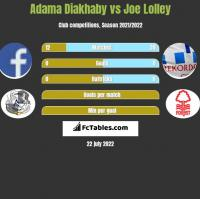 Adama Diakhaby vs Joe Lolley h2h player stats