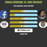 Adama Diakhaby vs John Bostock h2h player stats