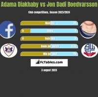 Adama Diakhaby vs Jon Dadi Boedvarsson h2h player stats